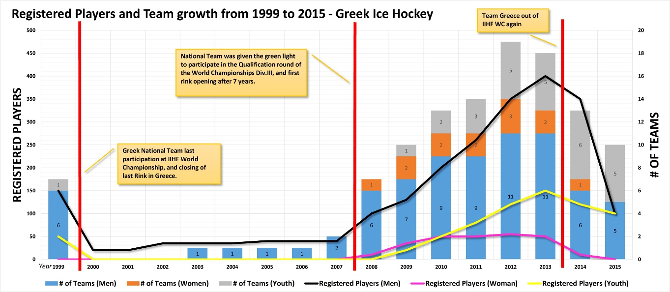 Greek Ice Hockey-Growth